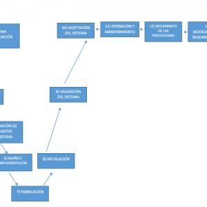 ciclo de vida RAMS ferroviaria